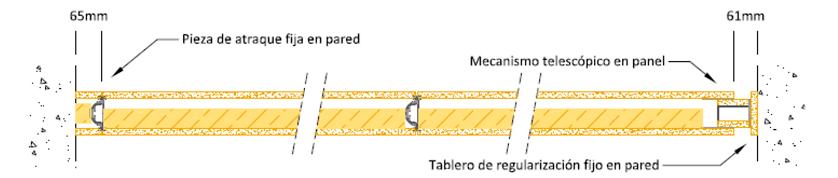 Seccion Horizontal, Esquema de Ajuste